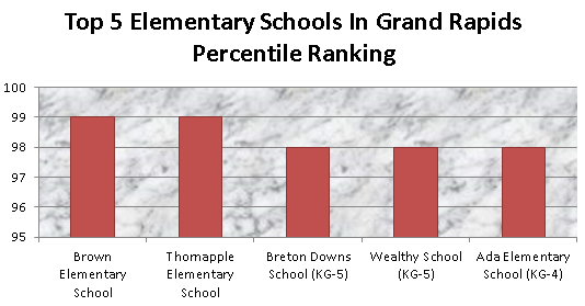 top 5 elementary schools in grand rapids